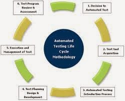 Test: Danh sách các công cụ Test (Test Tools)