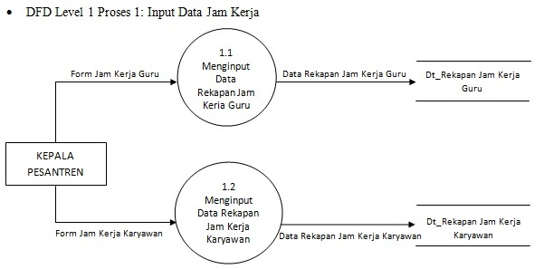 Man jadda wa jada contoh diagram arus data level 0 dan level 1 contoh diagram arus data level 0 dan level 1 sistem penggajian ccuart