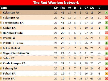 RED WARRIOR menjuarai Liga Super ;)