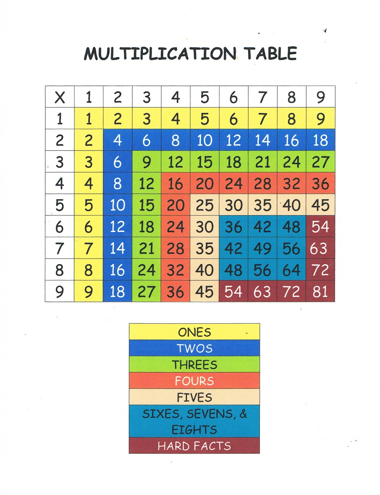 How to study multiplication tables easily choice image periodic a teacher without a class monday made it scrambled eggs easy to make you can get gamestrikefo Choice Image