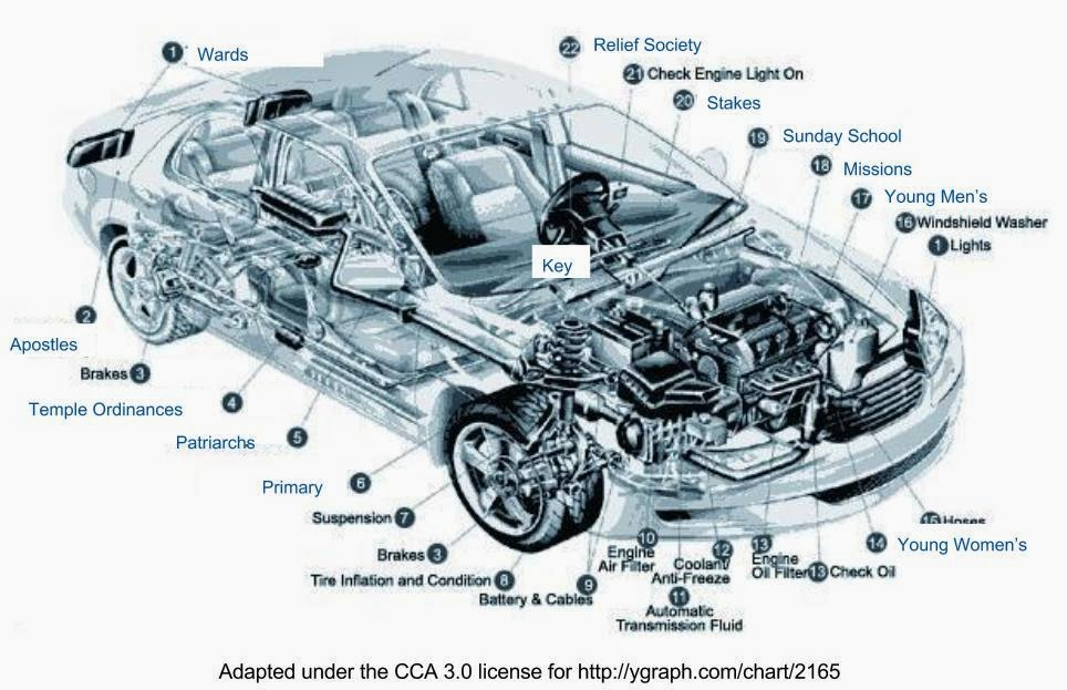 Magnificent Anatomy Of Car Engine Photos - Electrical and Wiring ...