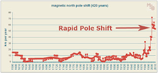 420-year-graph-of-annual-magnetic-pole-s