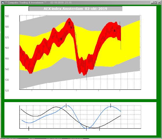 dagelijks actuele grafieken en vooruitzichten