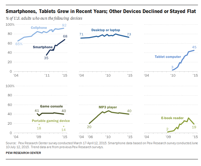 """growth and decline in connected devices"" ebooks vs gaming vs smartphone vs tablets"""