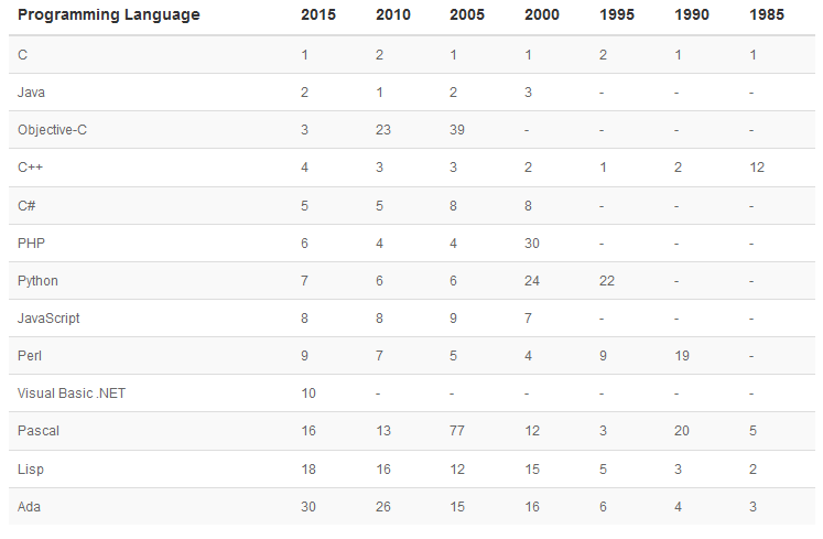 Bahasa Pemrograman Paling Populer (Febrauri 2015)