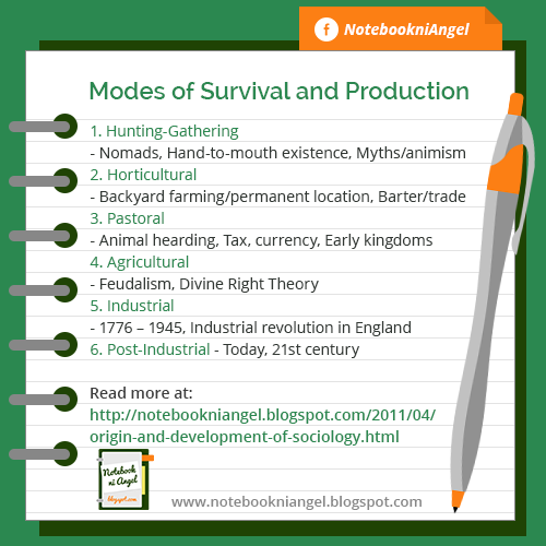 Modes of Survival and Production