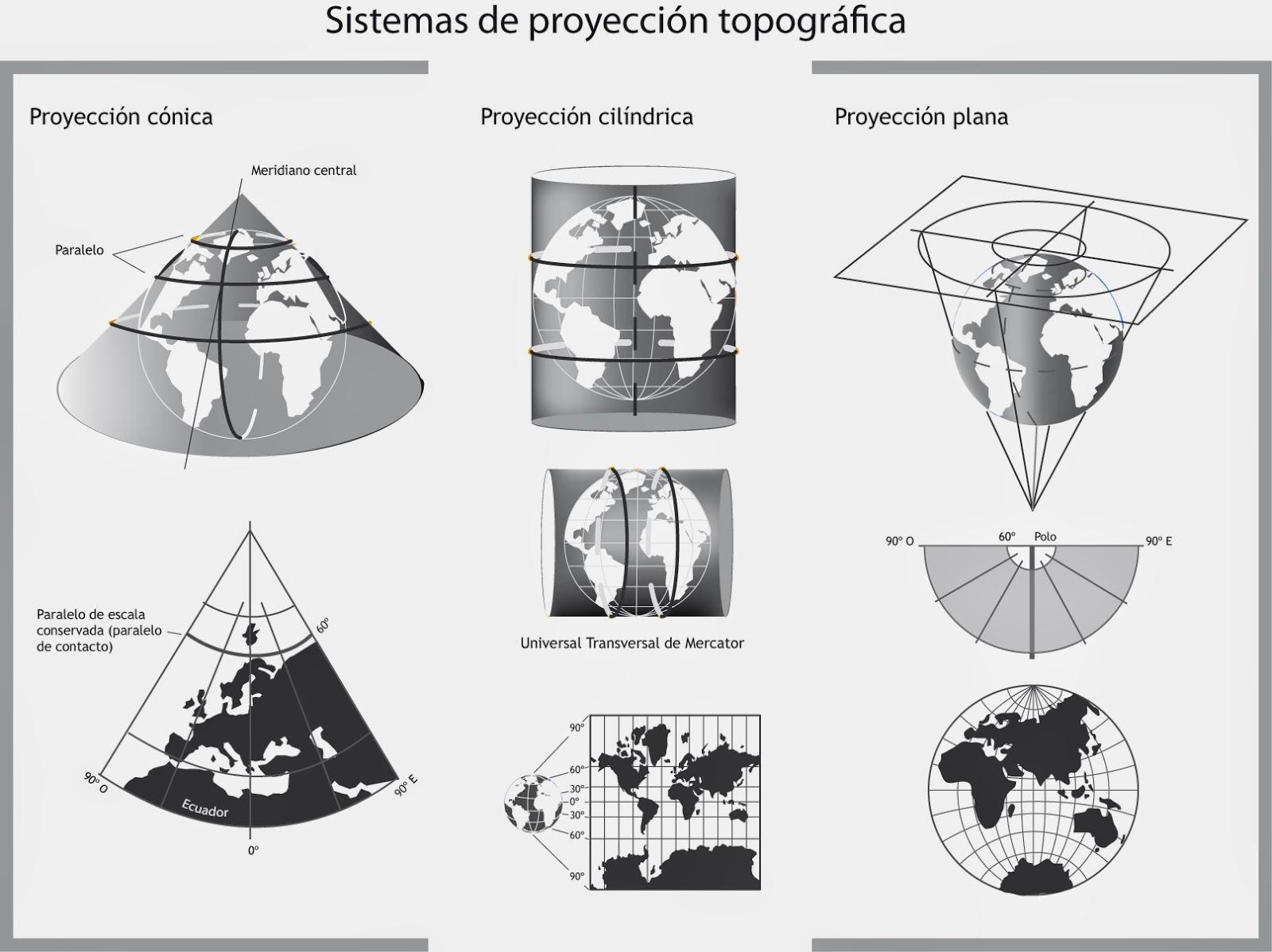 Jmjlenguasociales1eso resumen de longitud y latitud for Tipos de estanques para acuicultura