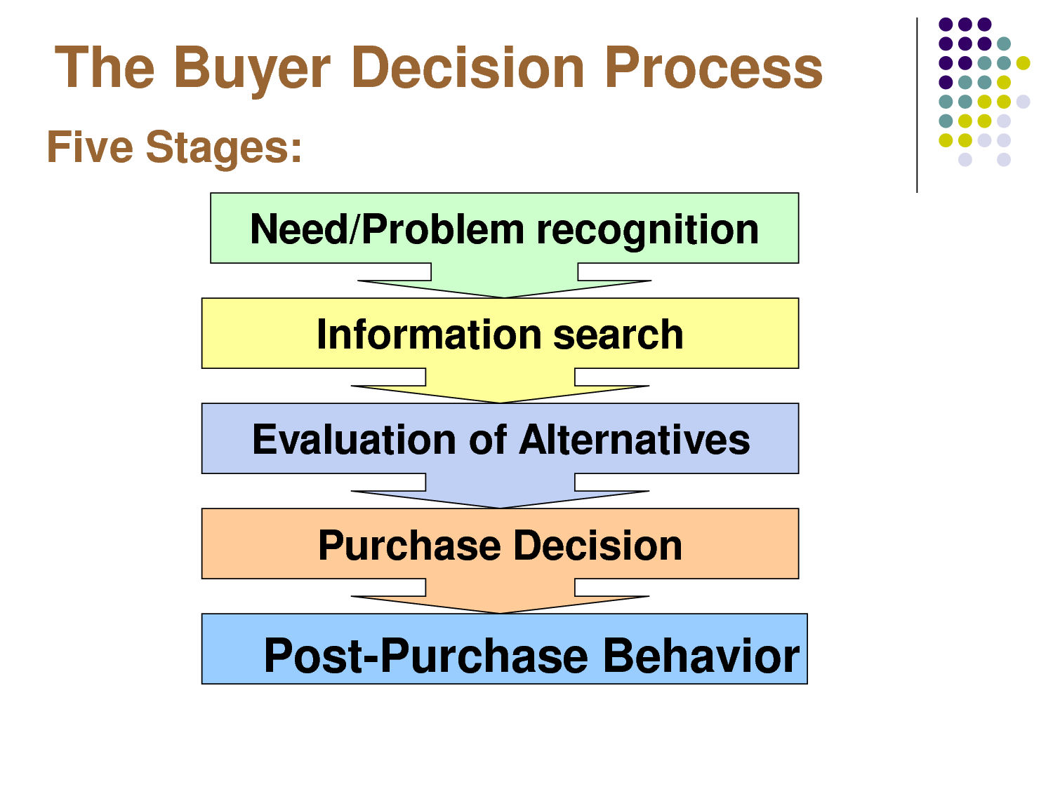 articles consumer buying process reveals auto marketing opportunities