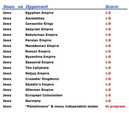 Talmudism - Page 2 Jews_vs_Empires