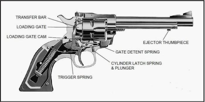 ask a firearms question  firearm forum question  dry firing a cowboy six shooter  single action