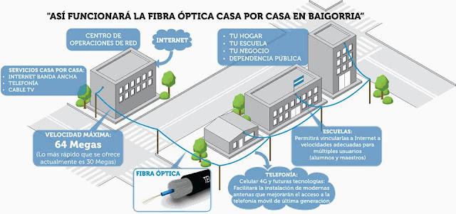 Se ales granadero baigorria tendr una red de fibra ptica casa por casa - Fibra optica en casa ...