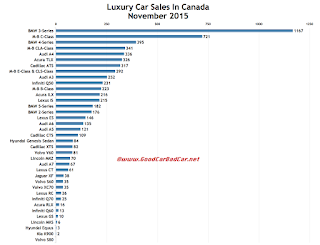 Canada luxury car sales chart November 2015