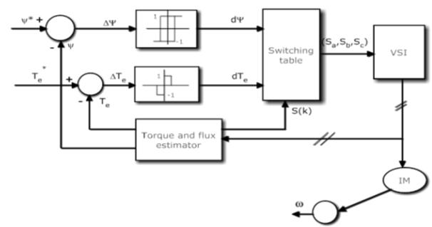asoka technologies   study of induction motor drive with