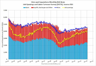 Calculated Risk: BLS: 4 Million Jobs Openings in January