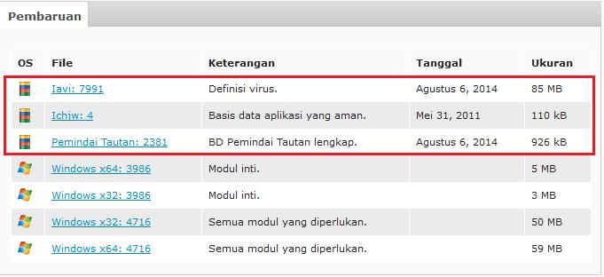 Cara Mengupdate Antivirus AVG Secara Offline