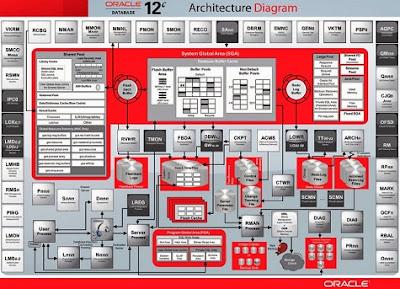 Mejoras en la versión 12c de las bases de datos Oracle