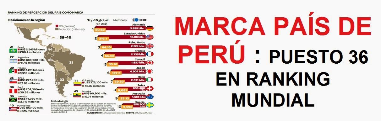 MARCA-PAIS-PERU-2014-2015