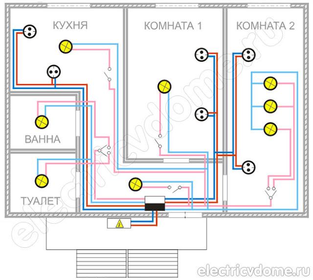 Как сделать разводку электричество по квартире