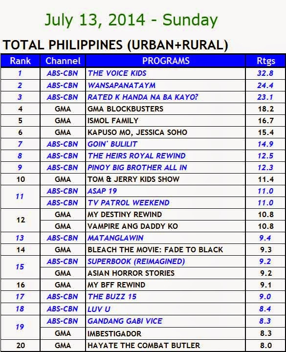 July 13, 2014 Kantar Media Nationwide Ratings