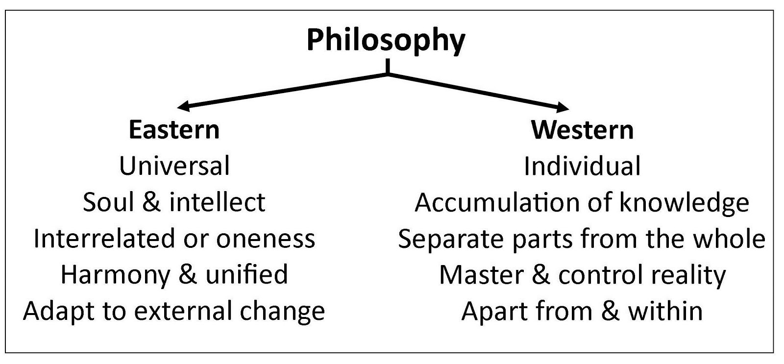 Essay on western vs eastern philosophy
