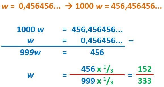 Gambar: Contoh Perhitungan 3 digit desimal berulang