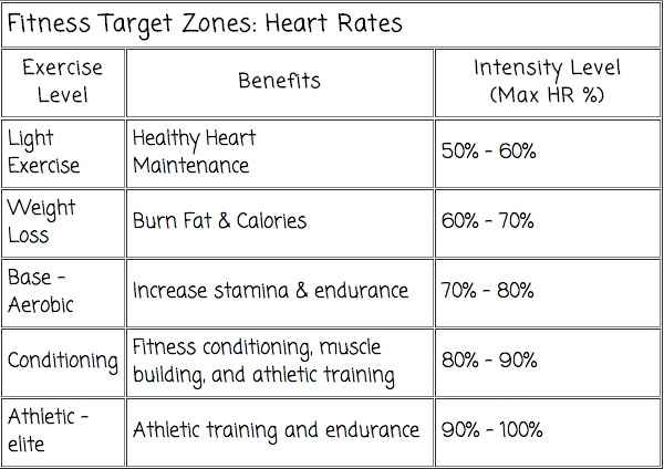 Target Heart Rate During Exercise Chart Rebellions