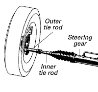 inner tie rod on car with Diy Automotive Repair How To Diagnose on Diy Automotive Repair How To Diagnose likewise Lenkgetriebe furthermore Location Of Tie Rod End additionally Sucket Axle Rod INNER TIE ROD 68066486AA For Jeep Grand Cherokee Jeep  mander besides Inner Tie Rods 304785.