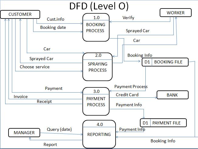 Unisys update blog june 2013 dfd tu singkatan untuk data flow diagramkat bawah ni adalah dfd yg kami bina hasil perbincangan dengan dr go ccuart Image collections