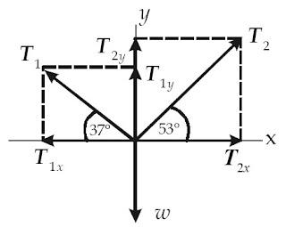 gaya yang bekerja pada titik A. Gaya T1 dan T2 menghasilkan komponen-komponen gaya menurut sumbu-x dan sumbu-y