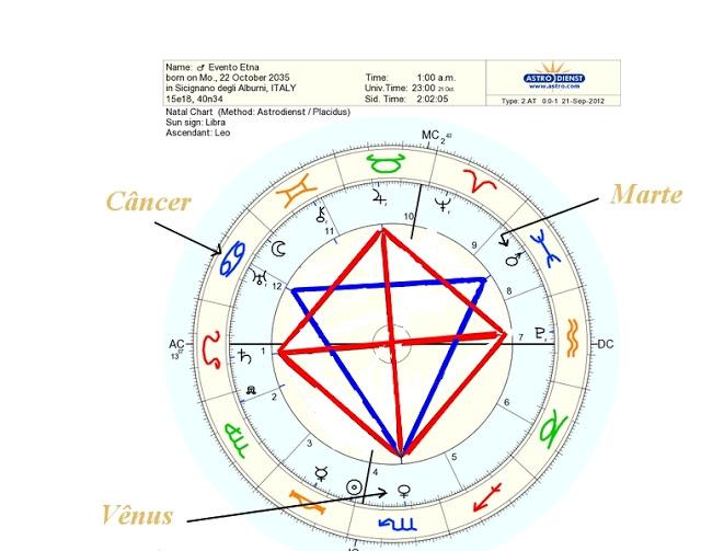 Mapa astrológico Itália em 22 de outubro de 2035