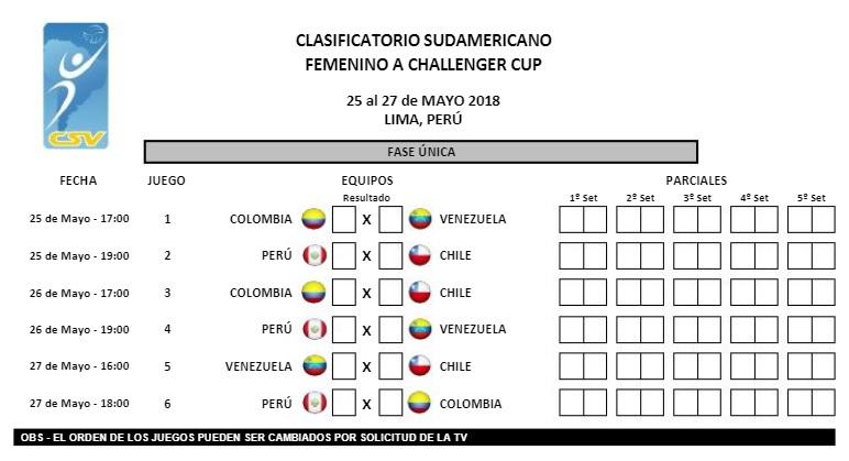 FIXTURE CLASIFICATORIO SUDAMERICANO A CHALLENGER CUP