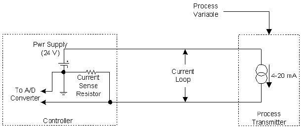 what is hart highway addressable remote transducer plc plc rh plc scada dcs blogspot com Human Heart Diagram Heart Circulation Diagram