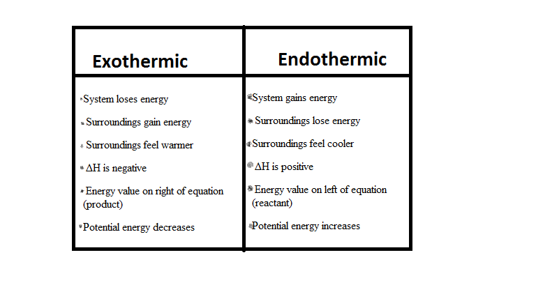 essay on exothermic and endothermic reactions Free essay: this cooling reaction occurs instantaneously but lasts for about an hour how does this reaction sustain itself for twenty minutes this question.