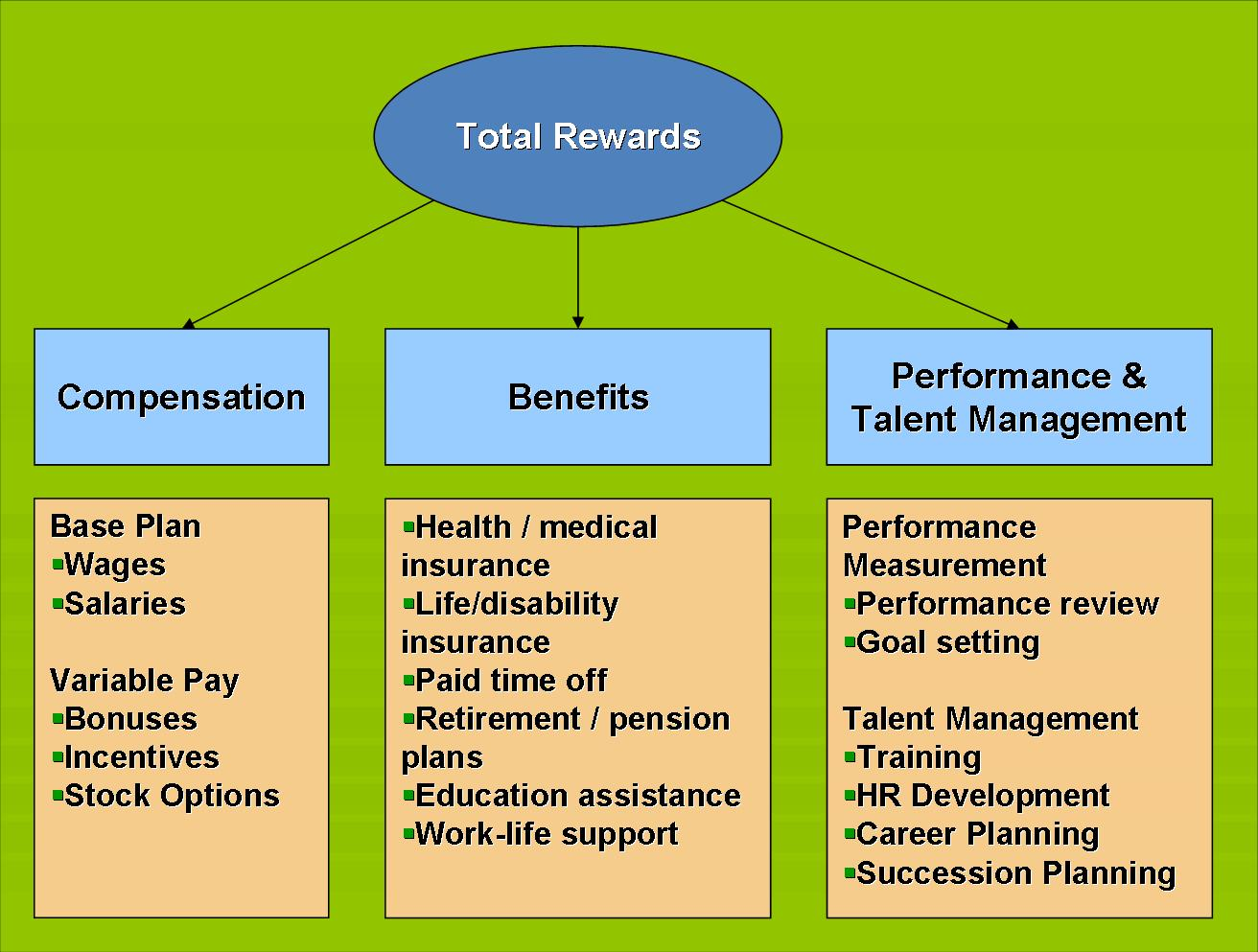 rewards system in hrm Effective reward systems  intrinsic rewards intrinsic motivation is internal to the person in that it is something that you have to offer yourself and is driven by personal interest or enjoyment in the work itself  qualities of effective reward system in hrm today's most read activities of hrm 184 types of rewards 113.