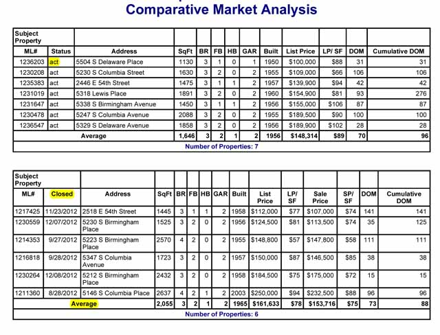 New Home Sales Agustus 2015 – Real Estate Market Analysis Template