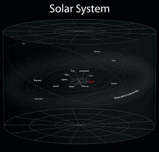 موقع الأرض بالنسبة لكواكب المجموعة الشمسية