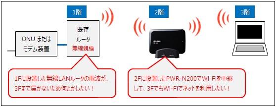 PWR-N200を無線LAN中継機として利用する
