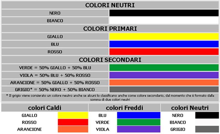 Diemmemakeup lezione di makeup n 2 teoria del colore for Colori fase e neutro