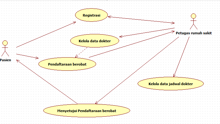 Tutorial kampus kumpulan tutorial use case diagram ccuart Choice Image