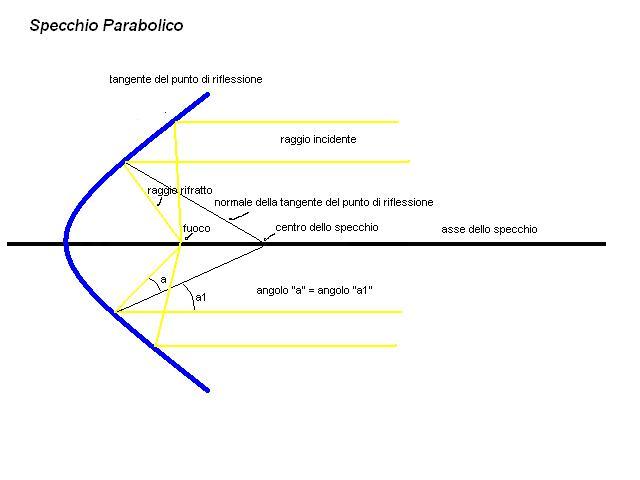 Matematica e Fisica   3 B: FISICA: Relazione dell'esperienza in