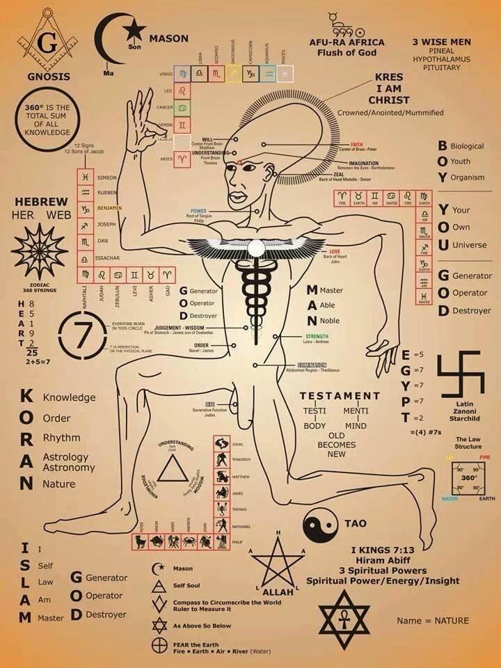 Gnosis Chart