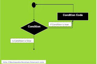 loop csharp حلقات التكرار c#