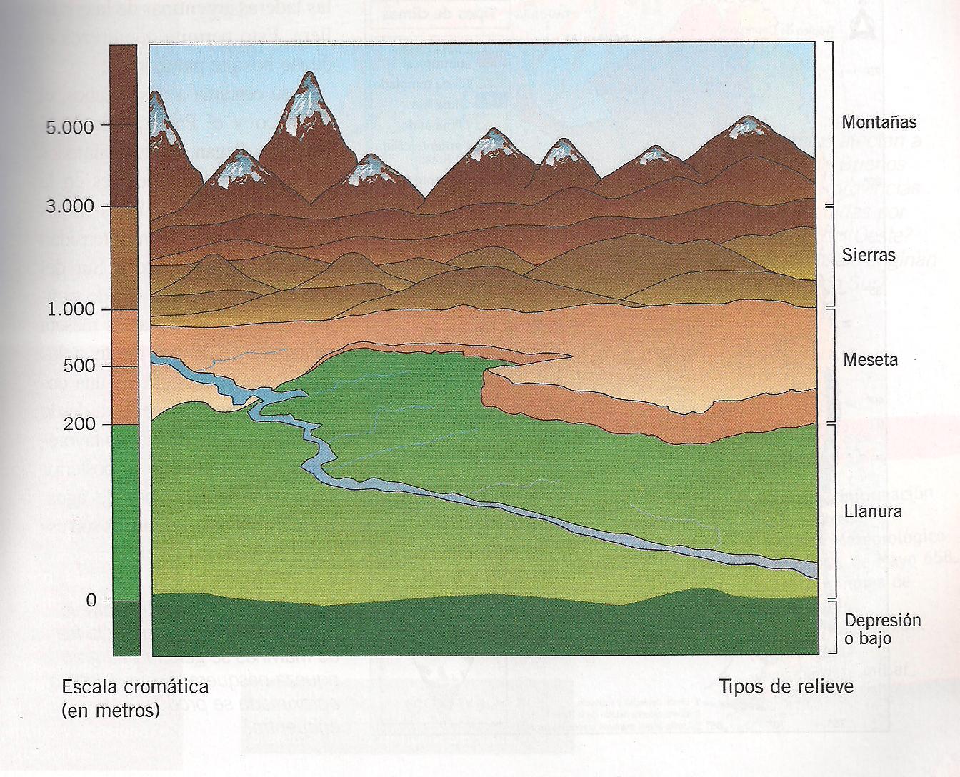 geografia escala cromatica: