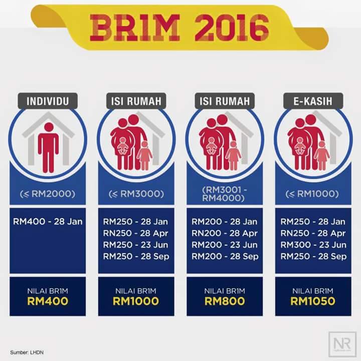 Believers Weapons Semakan Keputusan Br1m 2016