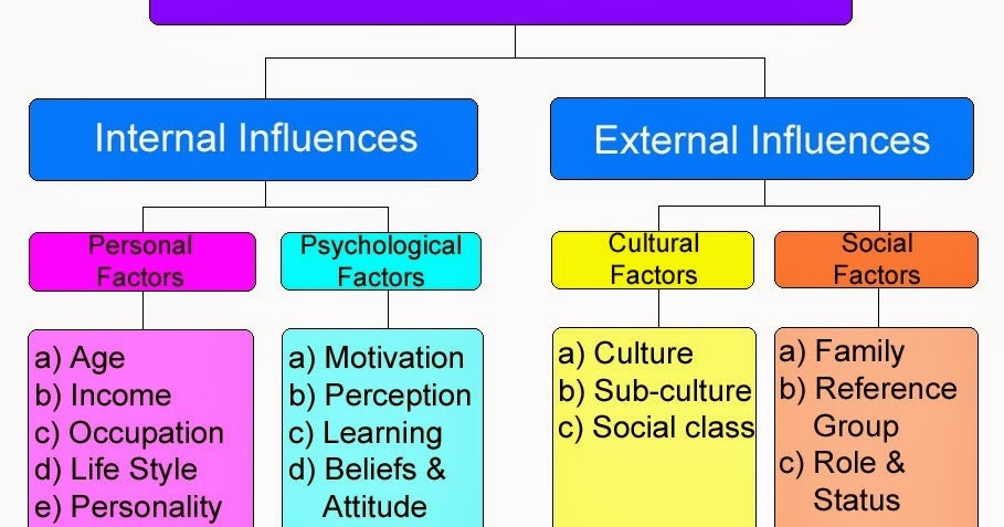 factors effecting organizational behavior Factors influencing individual behavior - learn individual and group behavior starting from introduction, individual behavior, factors influencing individual behavior, occupational personality types, myers-briggs types of indicator, big-five personality model, mars model of individual behavior, integrated individual behavior model, theory x and y, personality traits, learning and individual.