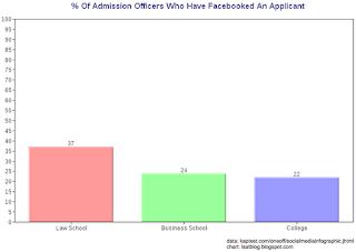LSAT Blog Law Schools Facebook Google Find Dirt Facebooked Applicant