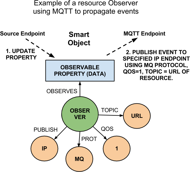 Data models for the Internet of Things : Event Models for RESTful APIs