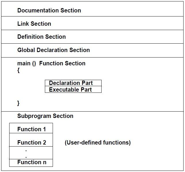 Basic Structure of C Language Program
