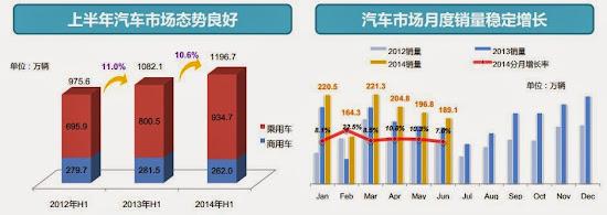 上汽集團(600104) 中期業績 國內汽車市場情況