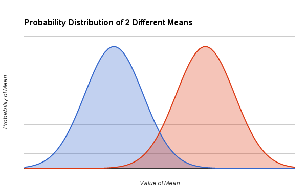 Probability Distribution of Two Different Means